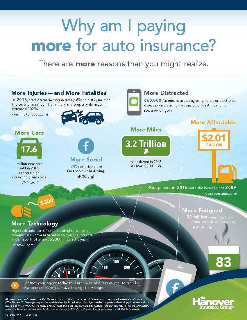 Why am I paying more for auto insurance? | Reed Baur